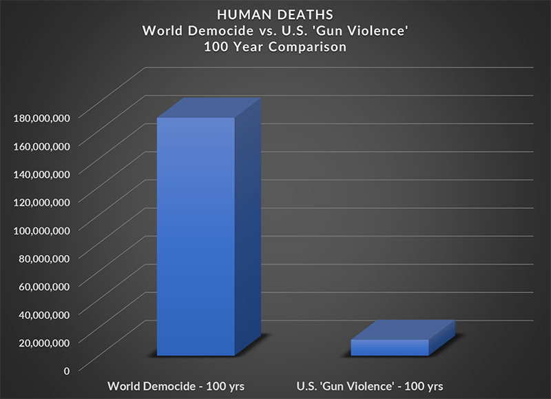 Democide Data
